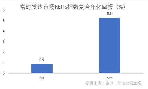 富时发达市场REITs指数复合年化总回报(图片来源:新浪财经)