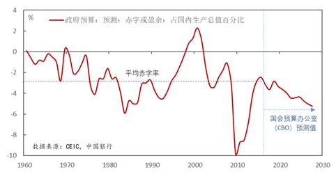图2:美国加大财政扩张力度