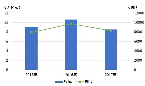 图1 2015-2017年我国债券市场主要信用债发行情况 资料来源:联合资信COS系统