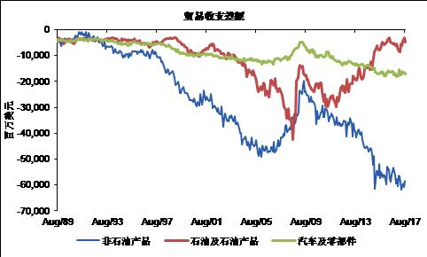 图表4:美国贸易逆差收窄主要体现在石油产品,非石油逆差仍在增加