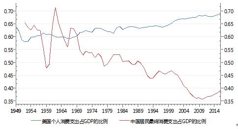 圖6 中美兩國消費占GDP比例