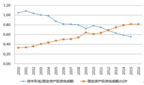圖5 我國GDP的投資效率在逐年下降