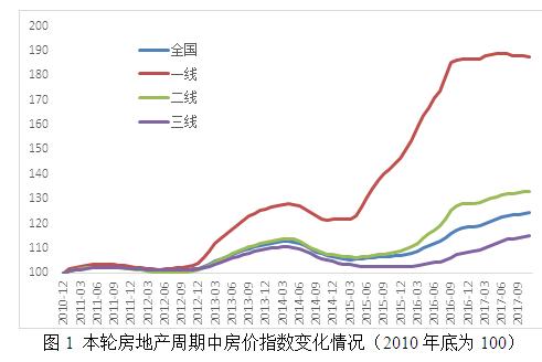 图1 本轮房地产周期中房价指数变化情况(2010年底为100)
