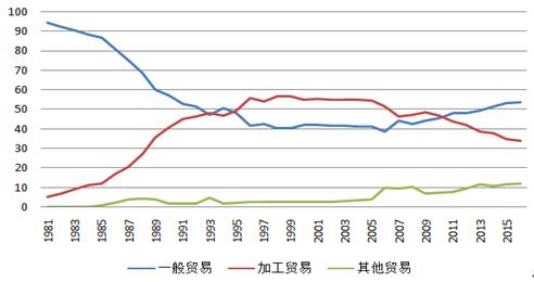圖7 中國出口金額的結構占比