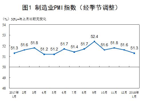 中国制造业采购经理指数(PMI)(经季节调整)(来源:国家统计局网站)