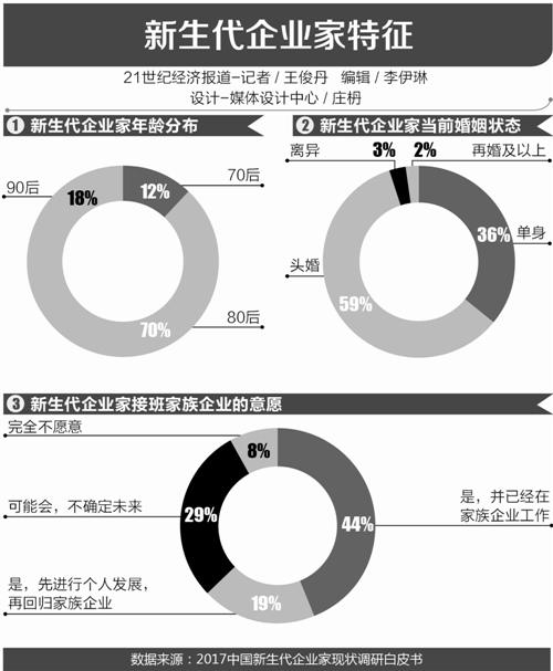 """500名新生代""""中国财富接力""""调研报告: 民营企业传承如何落子?"""