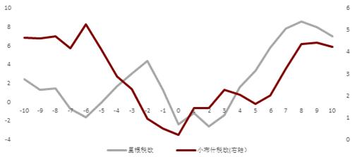 历史上两次税改后季度GDP同比增长均有短期提振(单位:%)