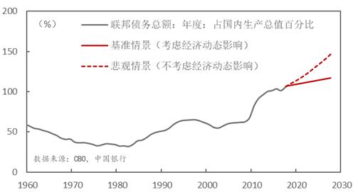 图4:美国政府债务率的影响相对可控