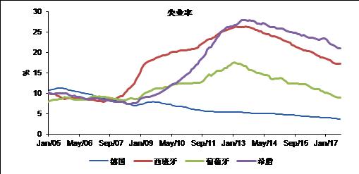 图表6:欧洲失业率持续下降