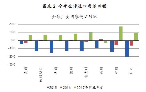 图表2 今年全球进口普遍回暖