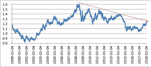 图3 欧元对美元汇率顶部呈下降趋势 数据来源:Wind