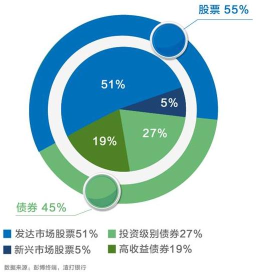 渣打2018年看好中国股票看跌美元 为80后新中产开方