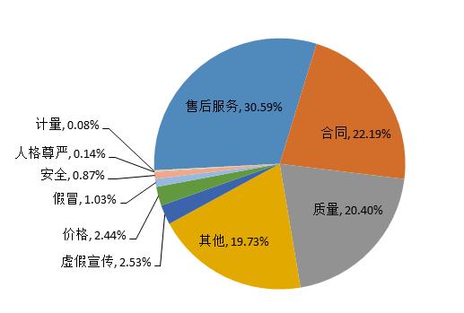 图4 投诉问题性质比例图(%)