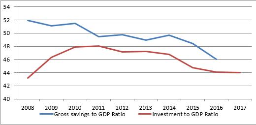 来源:World Bank, HTI Macro