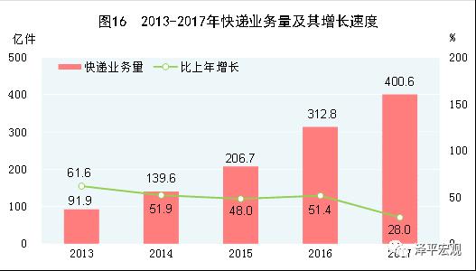 图6:快递业务量快速增长