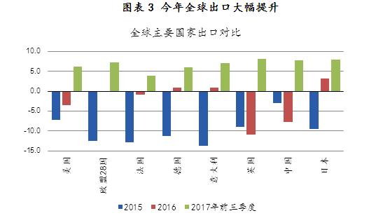 图表3 今年全球出口大幅提升