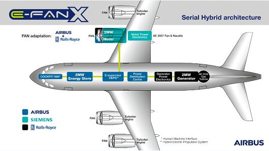 空客与罗罗及西门子联合研发电动客机