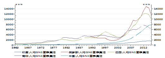 图2:中国人均GNI在金砖国家中排名中等   资料来源:Wind,交行金研中心