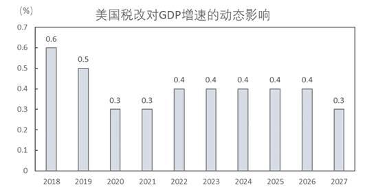 图3:美国改税对经济增长的动态影响