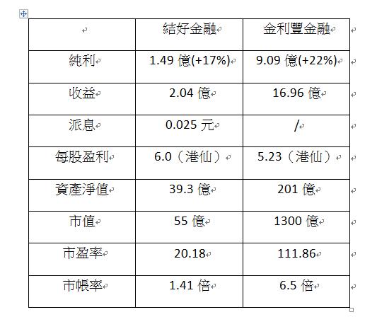 金利丰市盈率已超腾讯 老牌券商结好金融即将上涨?
