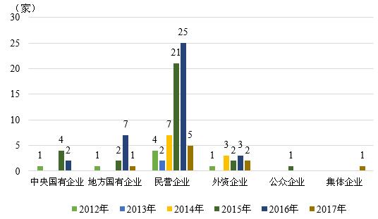 图10 2012-2017年我国债券市场主体违约企业性质统计 数据来源:联合资信COS系统