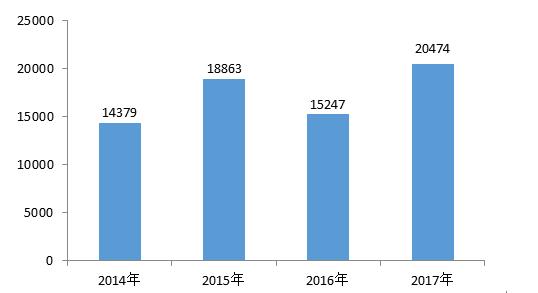 图1 历年汽车类投诉总量(单位:件)