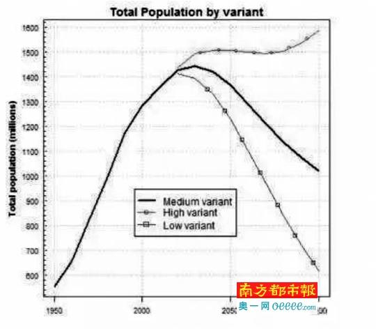 """这张流传于网络的所谓""""人口雪崩""""态势图,实际是采用横向压缩后的联合国低方案预测结果图来反映人口""""倒V形反转""""。"""