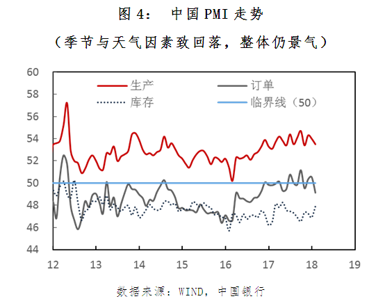 图4: 中国PMI走势
