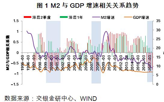 图1 M2与GDP增速相关关系趋势