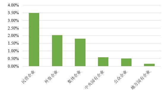 图11 2015-2017年我国债券市场分企业性质三年平均违约率 数据来源:联合资信COS系统