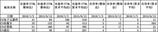 中信电子元器件、通信、传媒、计算机板块TTM估值(数据来源:Wind,大钧资产整理)