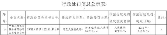 中国人寿保险股份有限公司江苏省分公司违反反洗钱规定罚款24万元
