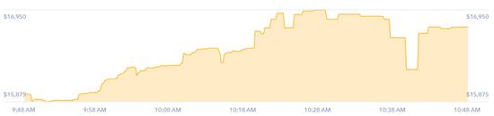比特币1小时图。来源:Coinbase
