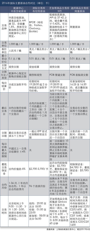 2016年国际主要原油合约对比(来源:上海国际能源交易中心)