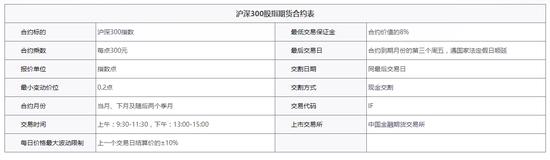 股指期货基础知识:沪深300股指期货介绍