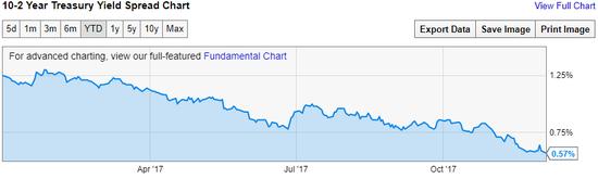 """美国国债收益率曲线继续""""扁平化"""",10Y-2Y创新低 (来源:YCharts)"""