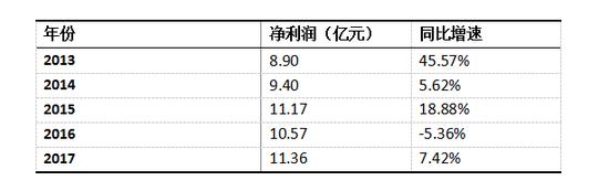 2013年-2017年老凤祥净利润及同比增速