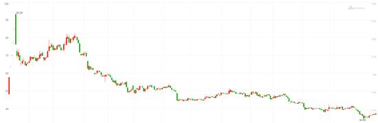 到底是什么原因导致赛托生物一路尽显颓势的股价?