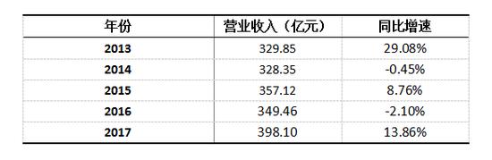 2013年-2017年老凤祥营业收入及同比增速