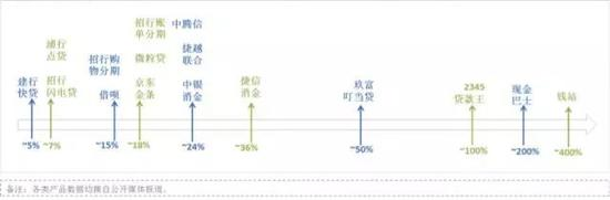 图1:不同机构的消费贷款利率水平