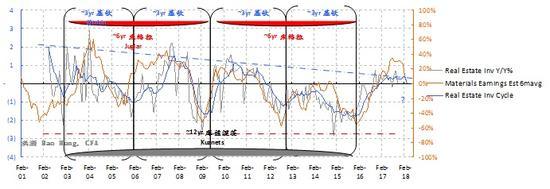 图表八: 原材料板块盈利增长和螺纹钢价格的动能都在退却。