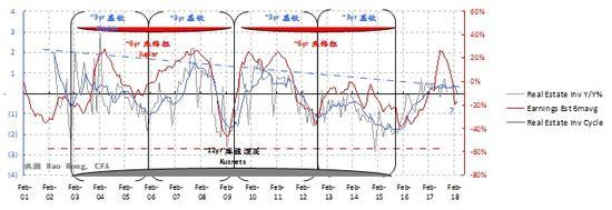 图表七: 盈利周期正在下行,盈利预测周期也如此。