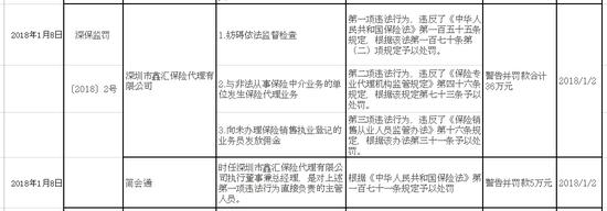 深圳市鑫汇保险存在妨碍依法监督检查被警告并罚款共计36万元