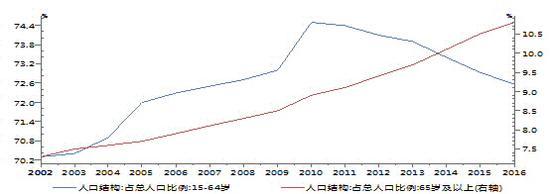 图5:我国人口老龄化发展迅猛(单位:%)   资料来源:Wind,交行金研中心