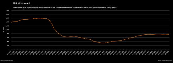 油服公司贝克休斯公布的美国周度活跃原油钻井设备数量(2014年初至今)(来源:Reuters)