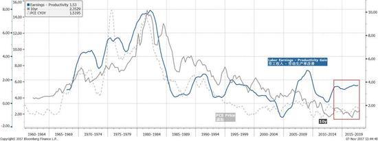 图表十一:十债收益率是一部对剩余价值剥削的历史;劳动生产率改善未能得到合意的补偿