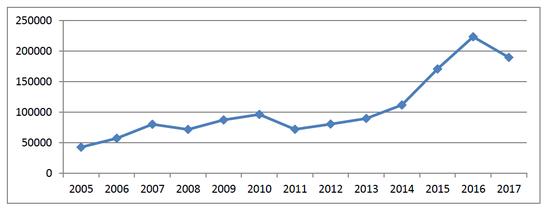 图13:2005-2017年债券市场发行量趋势图 (单位:亿元)