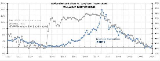 图表十二:收入增加更多地集中在高收入者身上,进一步压抑了工资相对于生产力的增长。