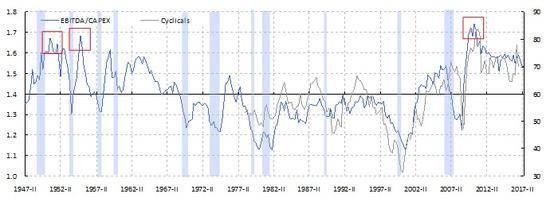 图表十: 美国投资回报率周期也预示着晚周期板块强势将是短暂的。