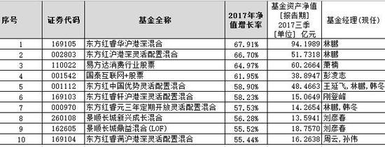 数据统计时间:2017年1月1日-2017年12月29日, 来源:wind 新浪基金 石秀珍制表